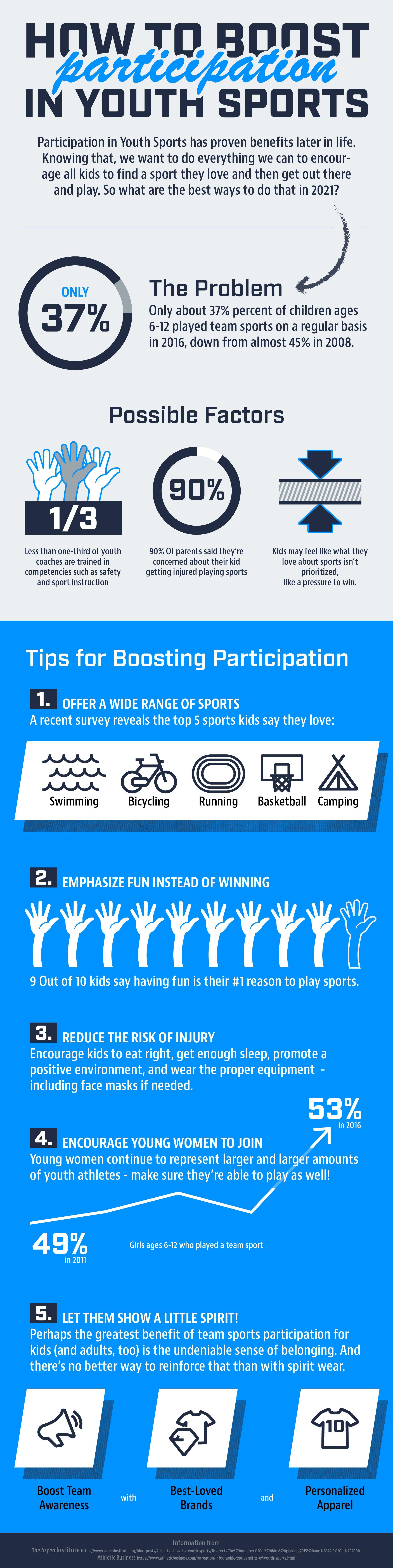 01-22-2021-Infographic-BoostingParticipationInYouthSports