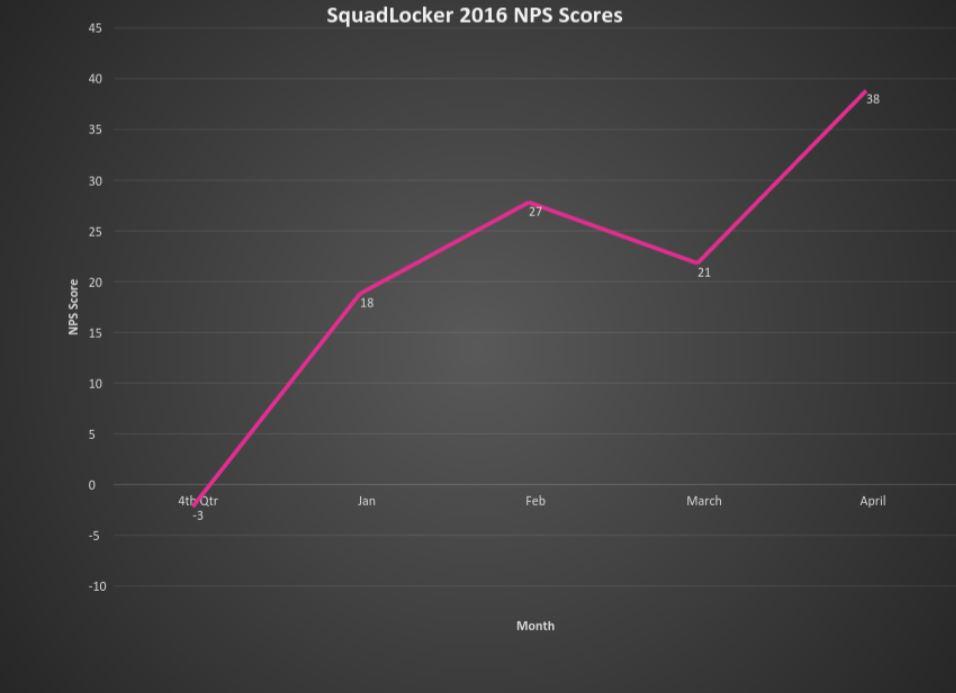 SquadLocker_2016_NPS_Scores.jpg